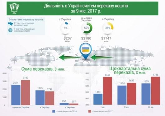 Текут рекой. Украинцы получили из-за границы неменее 1,5 млрд долларов